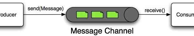 Spring Integration Message e Message Channel