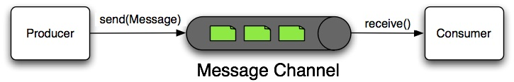 Message Channel
